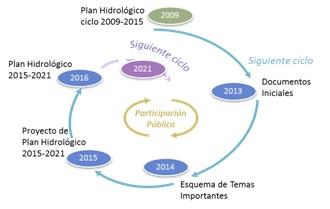 Planificación hidrológica de la Cuenca del Segura - 1